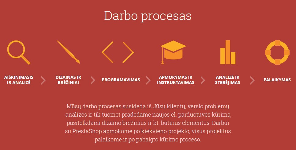 PrestaShop darbo procesas